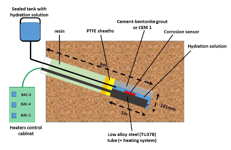 Figure 2: Schematic view of the experiments © IRSN