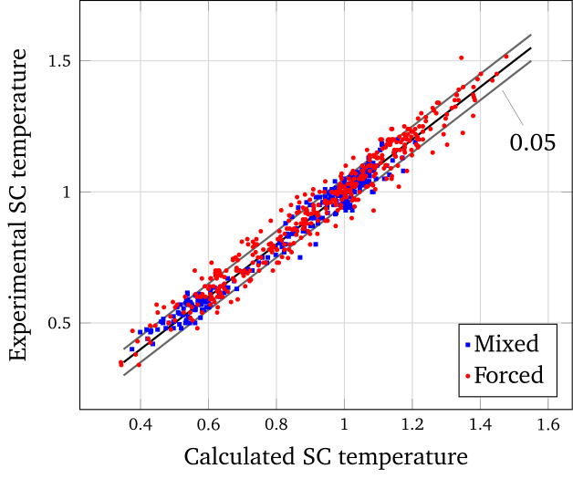 Calculation to experiment comparison for the subchannel (SC) coolant temperature in mixed and forced convection conditions.