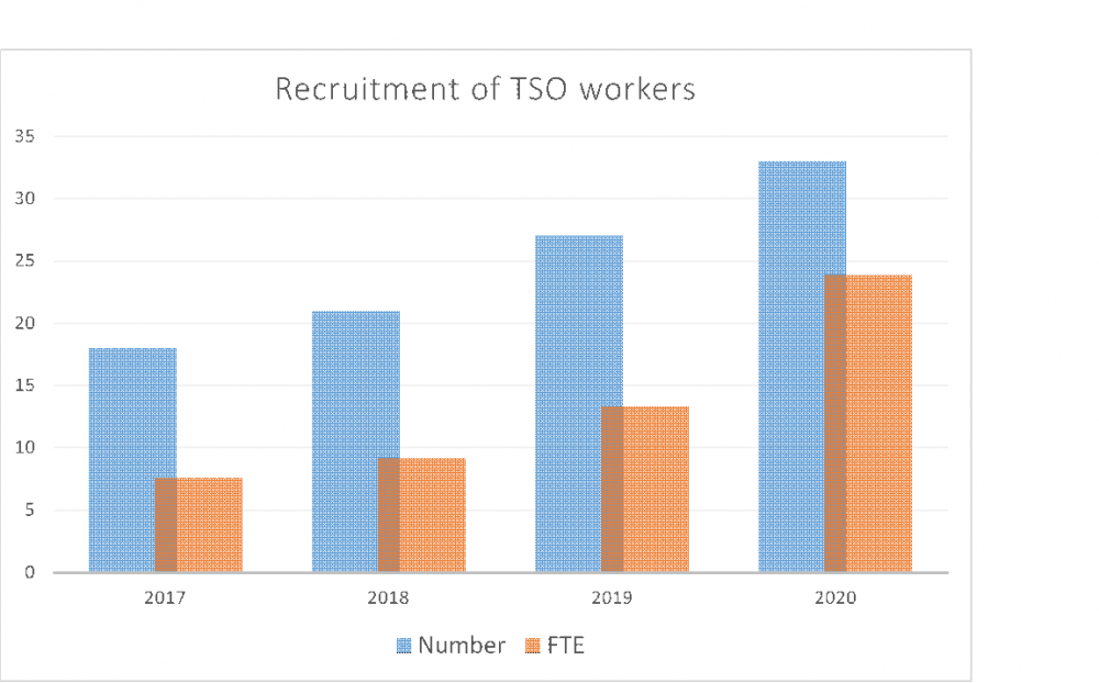 The dynamics of growth in the number of TSO employees in the period 2017-2020 (© National Radiation Protection Institute)