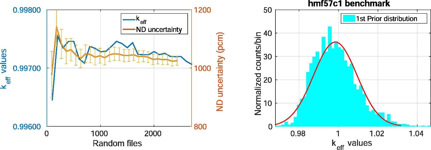 Convergence in the mean and the 208Pb ND uncertainty (left) with the corresponding prior keff distribution (right) [1].