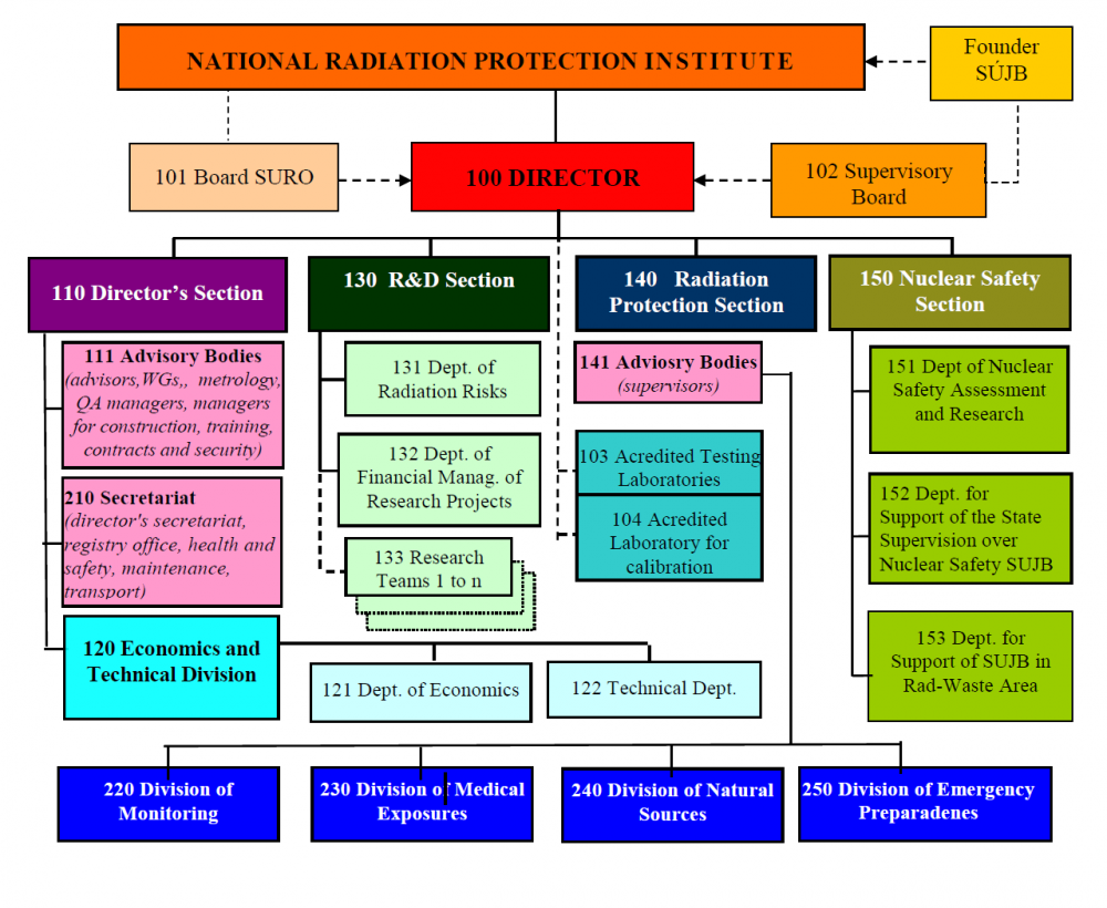 The organizational structure of SURO (© National Radiation protection Institute)