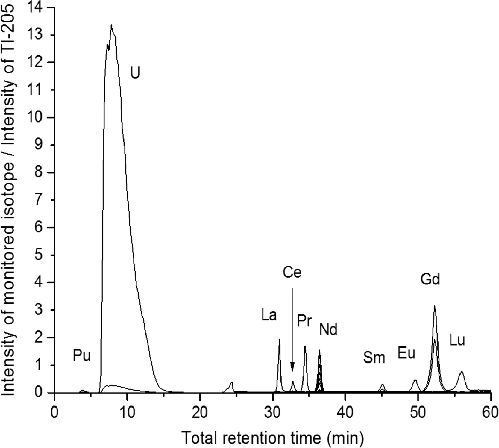 Elution profile of U, Pu, and fissionogenic lanthanides from a spent, Urania-Gadolinia nuclear fuel sample[2] recorded by ICP-MS and using an automated IC routine.