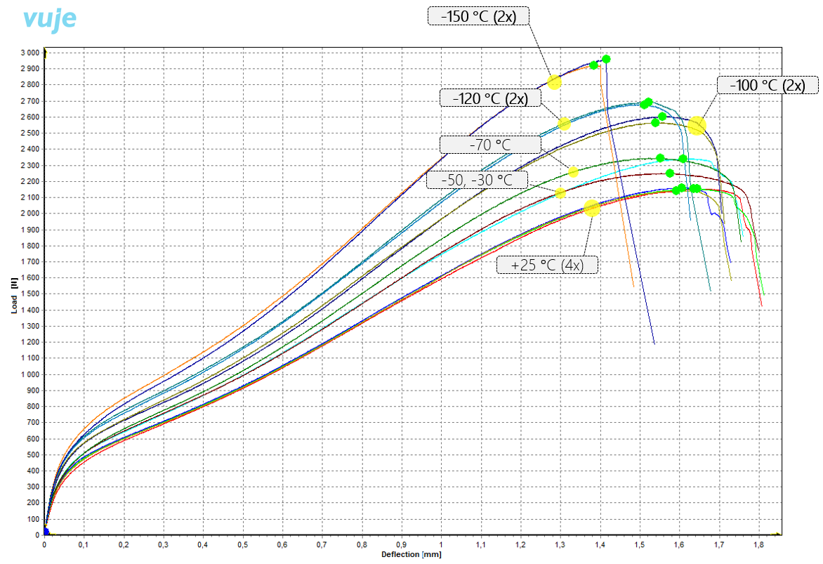 Load-deflection curves at various temperatures for RPV steel 15CH2NMFA © VUJE