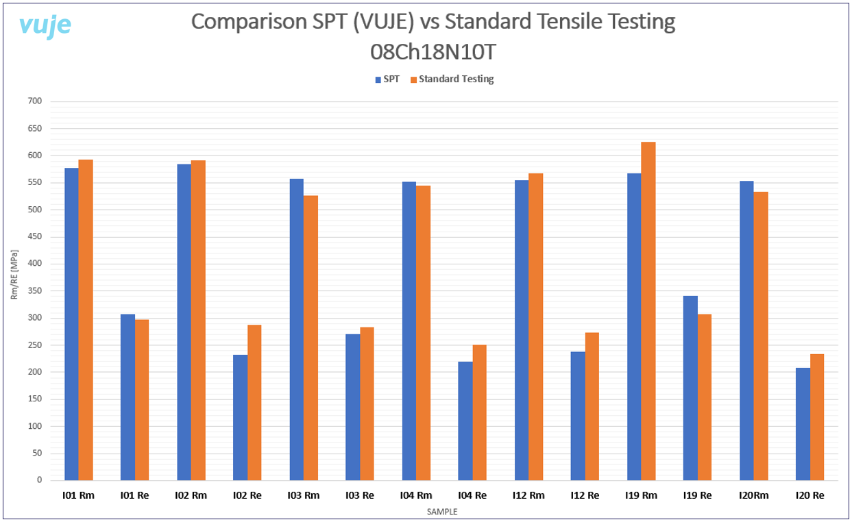 Comparison of SPT results vs. Standard tensile values for 08CH18N10T steel